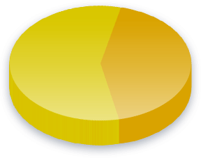 Gender Identity Poll Results