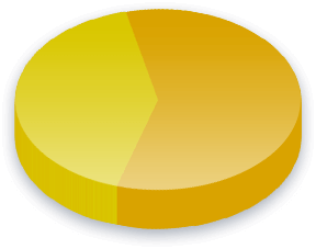 Campaign Finance Poll Results